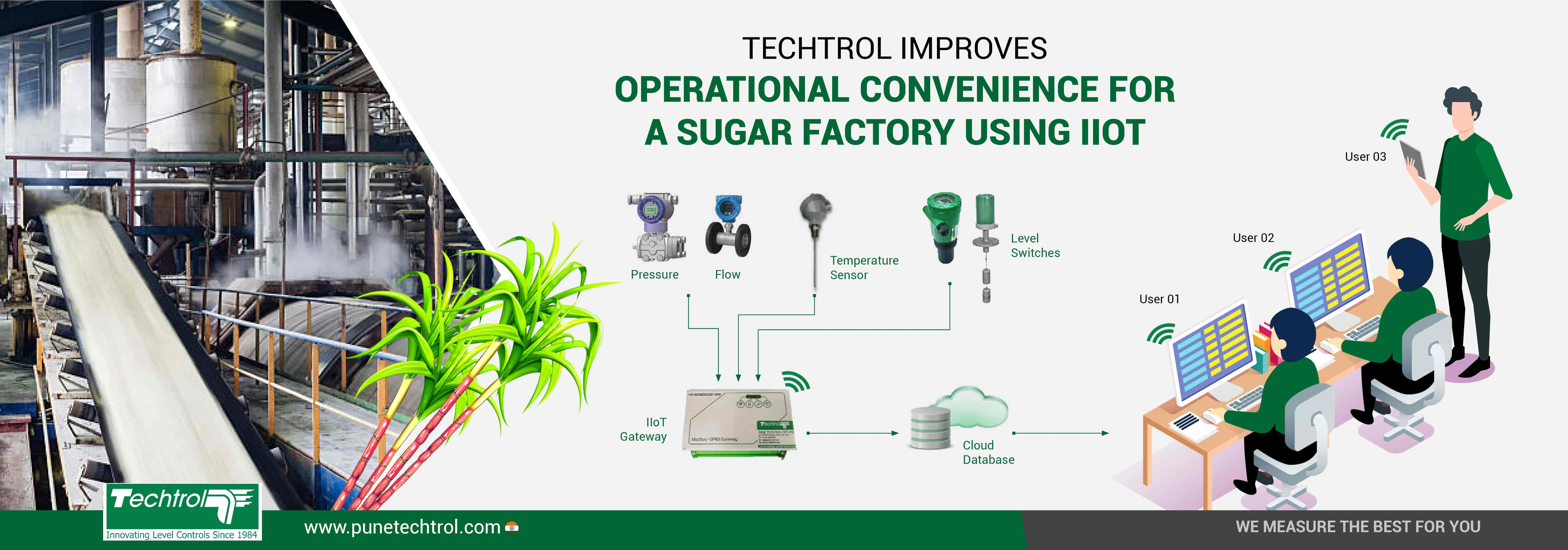 IIoT based Process Monitoring System for Sugar Industry